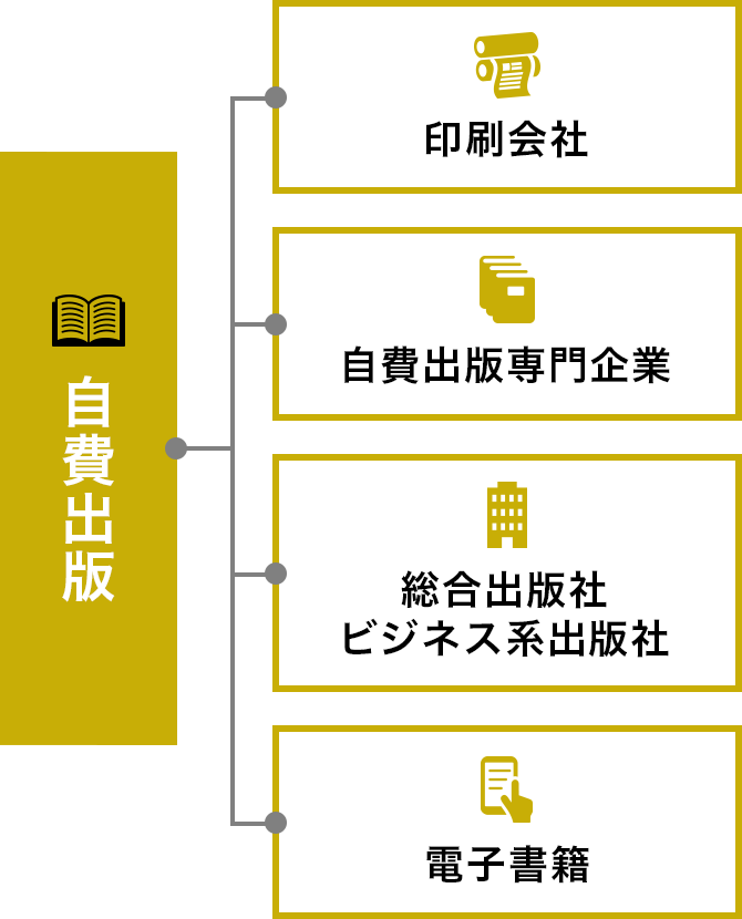 自費出版の様々な方法:印刷会社、自費出版専門企業、総合出版社・ビジネス系出版社、電子書籍